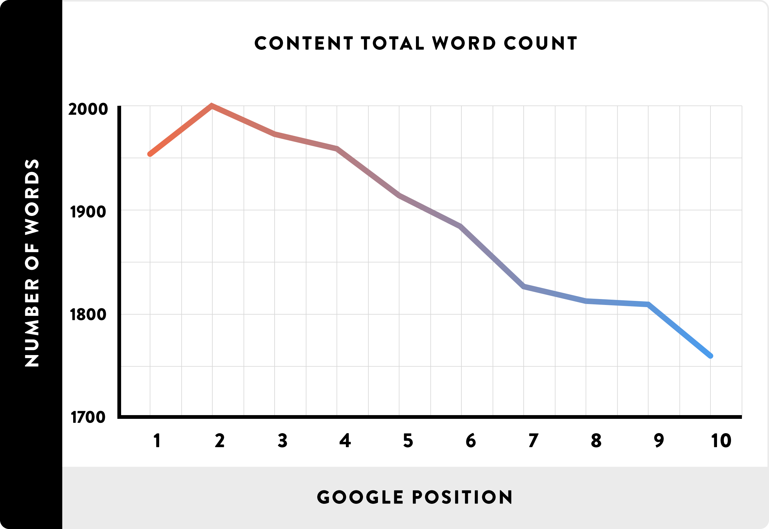 طول محتوا یا تعداد کلمات محتوا
