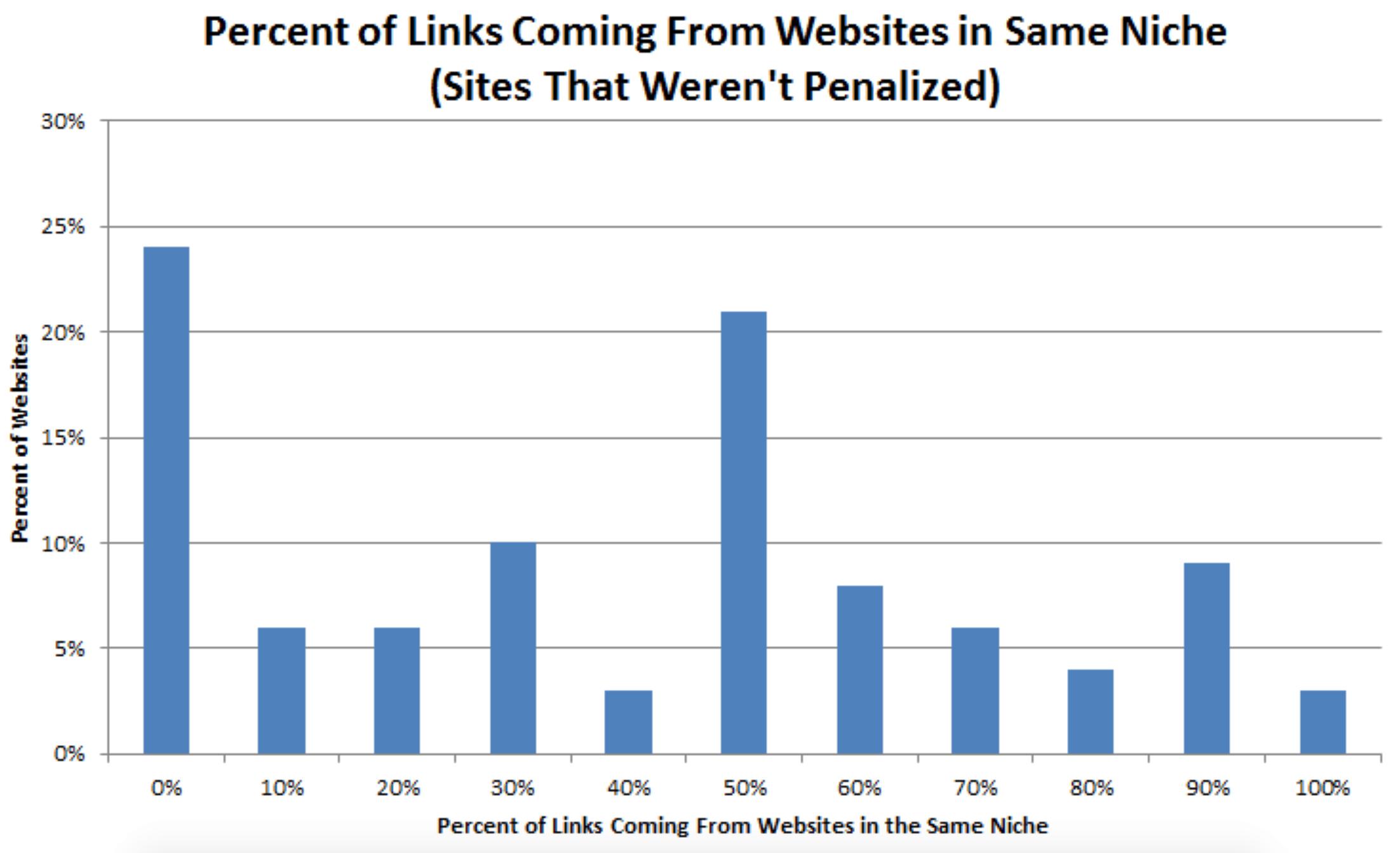بک لینک ها از سایت های غیر مرتبط